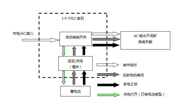 顶级纯正弦波工频低能耗逆变器带充电和ups功能输出