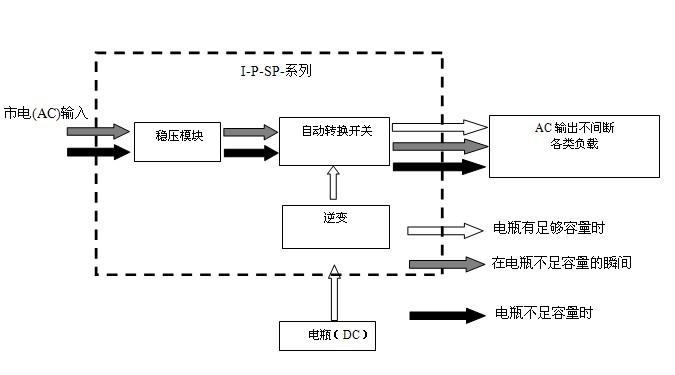 能或风能控制器为蓄电池充电),又自动转换到逆变供电; 工作流程图如下