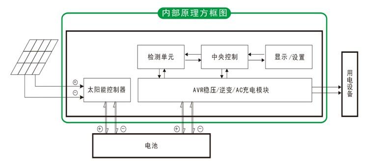 三、产品功能模式 3.1纯离网逆变功能模式:在逆变模式下纯逆变功能(只连接蓄电池,不连接电网输入),可设置正常工作模式和睡眠模式;  3.1.1 正常逆变工作模式: LCD屏中的FREQUNCY设置为 01,逆变器输出不管是否连接有AC负载,逆变器AC输出端都有市电电压,时刻为负载供电;本模式下如正常工频机的逆变模式;LCD屏显示如下:  3.