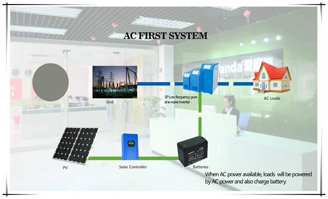 reine sinus wechselrichter china china off grid solaranlage. Black Bedroom Furniture Sets. Home Design Ideas